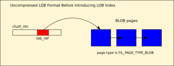 Old Format of Uncompressed LOB