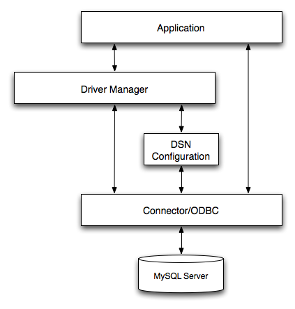 Oracle driver for odbc download