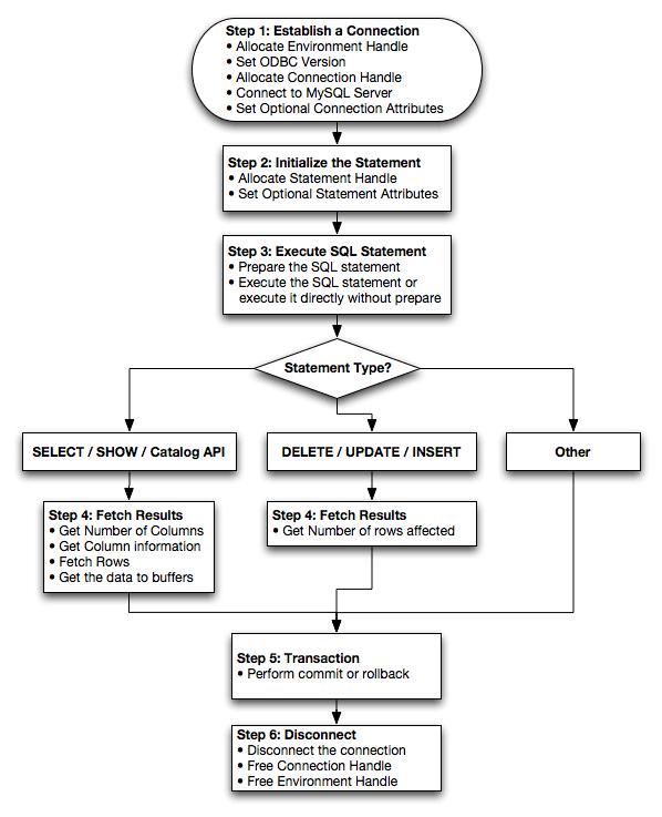 Mysql    Mysql Connector  Odbc Developer Guide    6 1 Basic