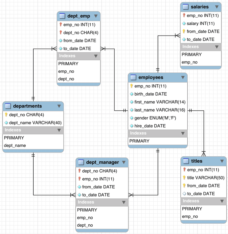 Employee schema from MySQL https://dev.mysql.com/doc/employee/en/images/employees-schema.png