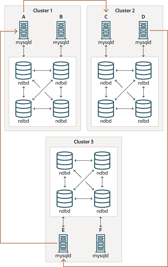 Mysql Mysql Ndb Cluster 75 810 Ndb Cluster Replication
