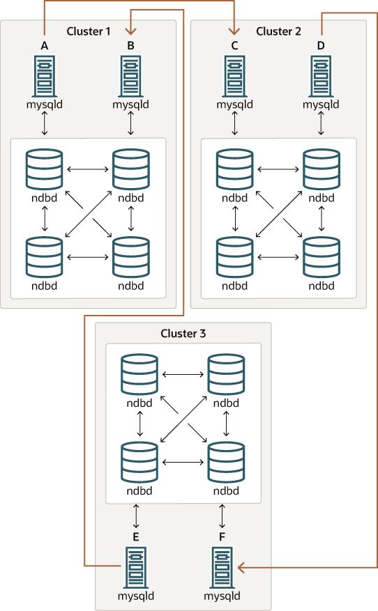 MySQL :: MySQL NDB Cluster 7 5 :: 8 3 Known Issues in NDB