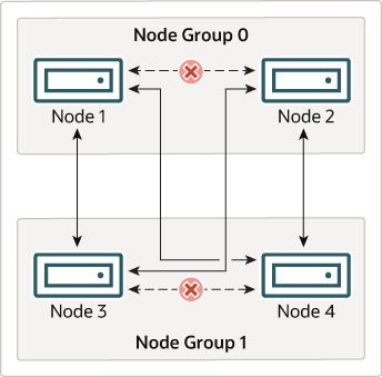 Mysql Mysql Ndb Cluster 75 32 Ndb Cluster Nodes Node Groups
