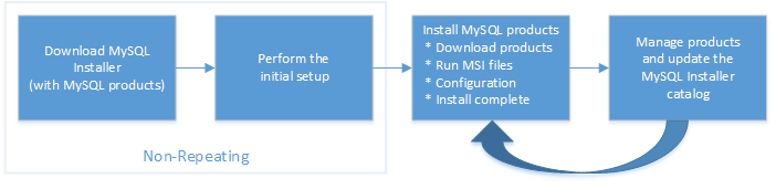 MySQL :: MySQL Installer Guide :: 2 MySQL Installer Initial Setup