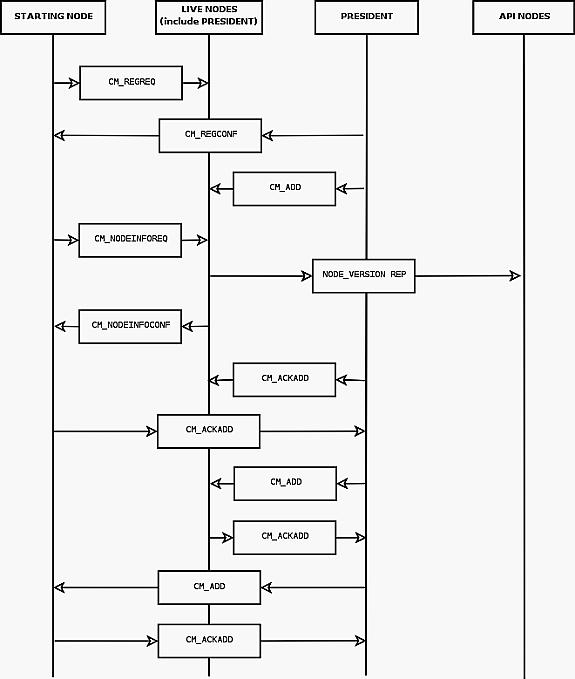 Mysql    Ndb Cluster Internals    5 4 Sttor Phase 1