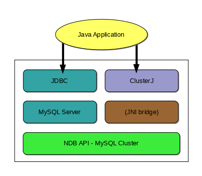 MySQL :: MySQL NDB Cluster API Developer Guide :: 4 1 2 Java