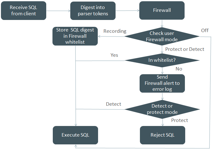 MySQL Enterprise Firewall Diagram