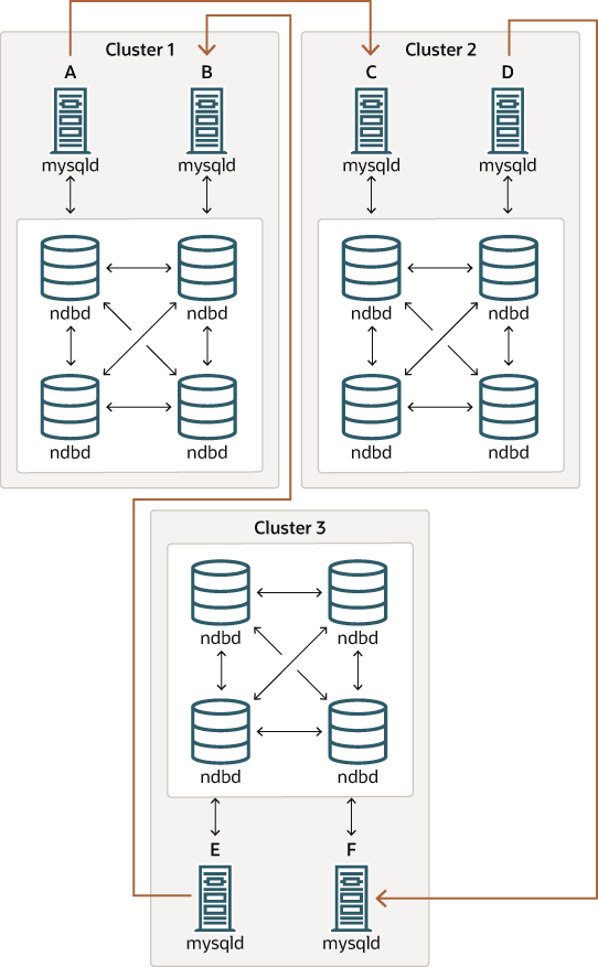 mysql    mysql 5 7 reference manual    21 6 10 ndb cluster