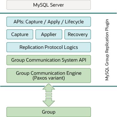 Mysql    Mysql 5 7 Reference Manual    17 9 1 Group