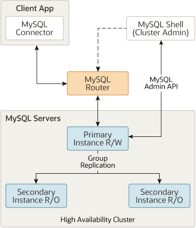 mysql    mysql 5 7 reference manual    20 1 introducing