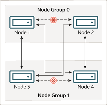 An NDB Cluster, With 2 Node Groups Having 2 Nodes Each