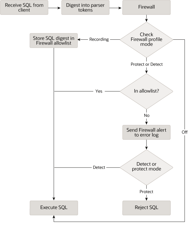 MySQL :: MySQL 8 0 Reference Manual :: 6 4 7 MySQL