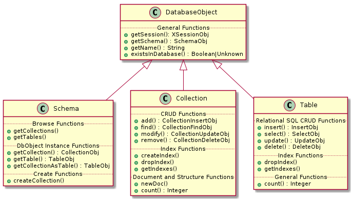 MySQL :: X DevAPI User Guide :: 3 1 CRUD Operations Overview